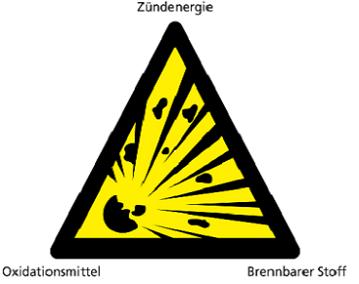 Das Explosionsdreieck ist die Voraussetzung für eine Explosion.