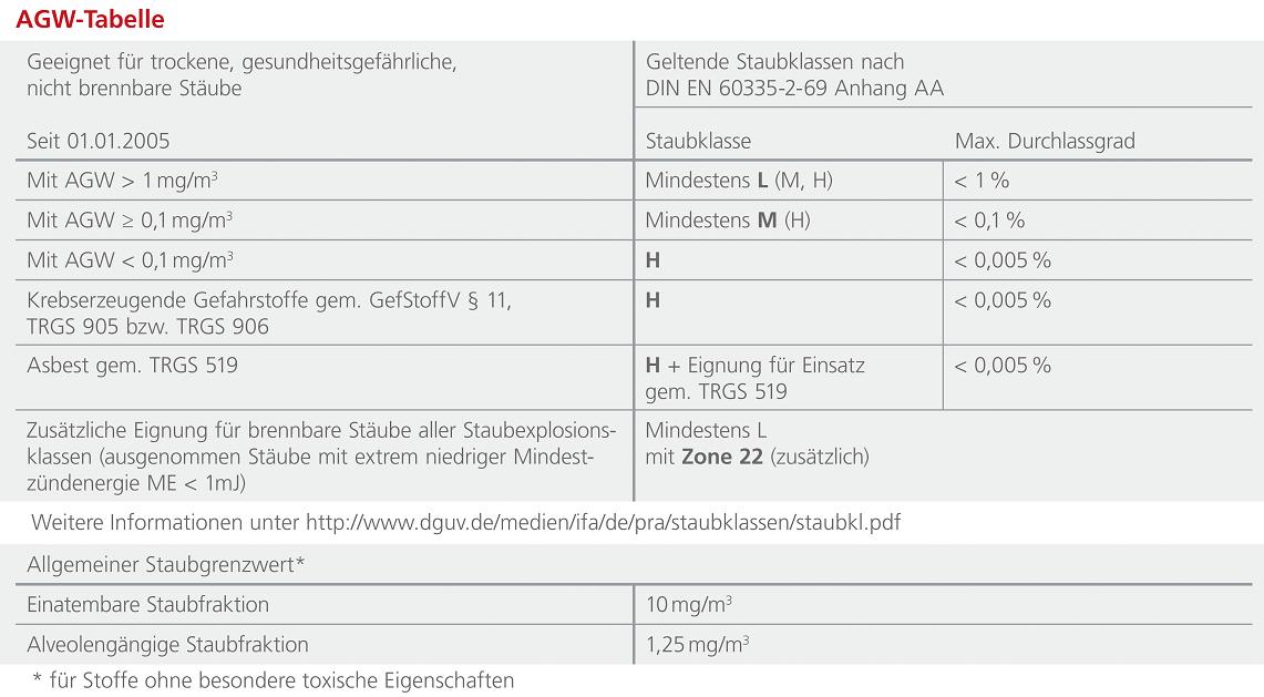 Die Arbeitsplatzgrenzwert Tabelle zeigt die maximale Konzentration eines Schadstoffes in der Luft am Arbeitsplatz.