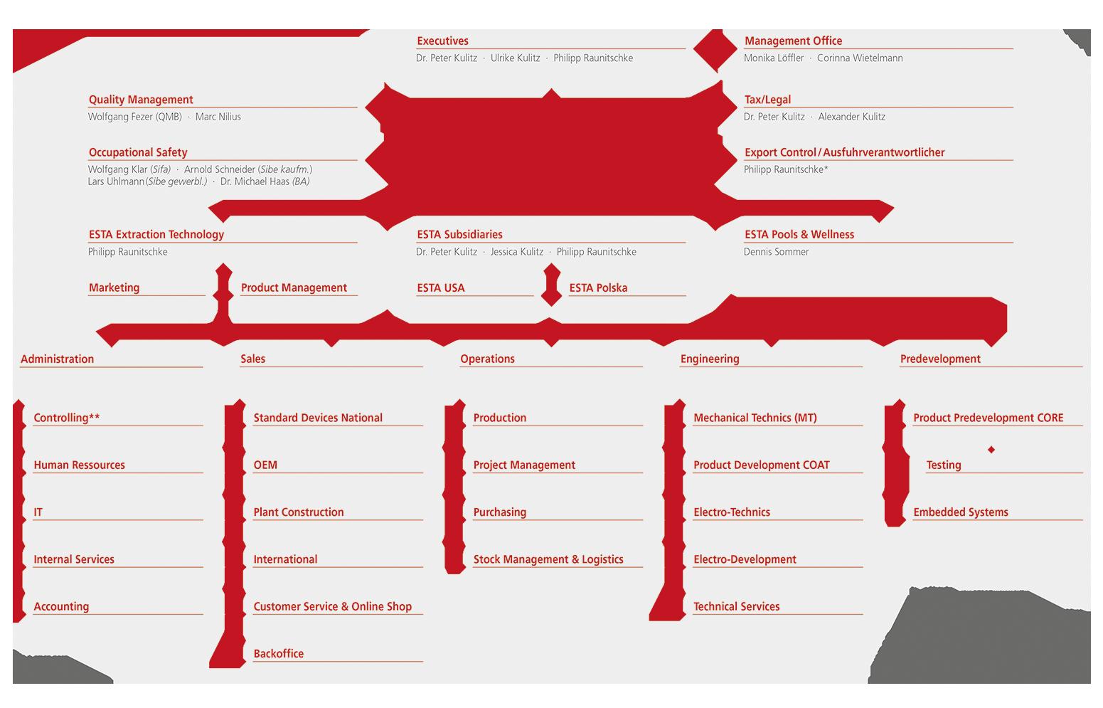 Organigramm der ESTA Apparatebau GmbH & Co. KG