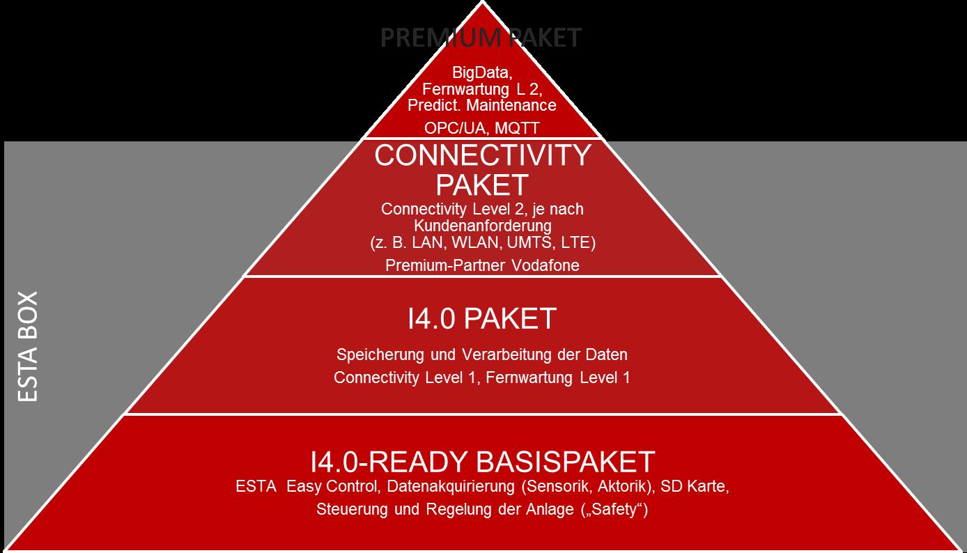 Übersicht über die ESTA Industrie 4.0 Ausstattungspakete.