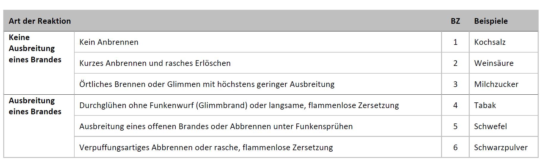 Klassifizierung der Brennzahlen.