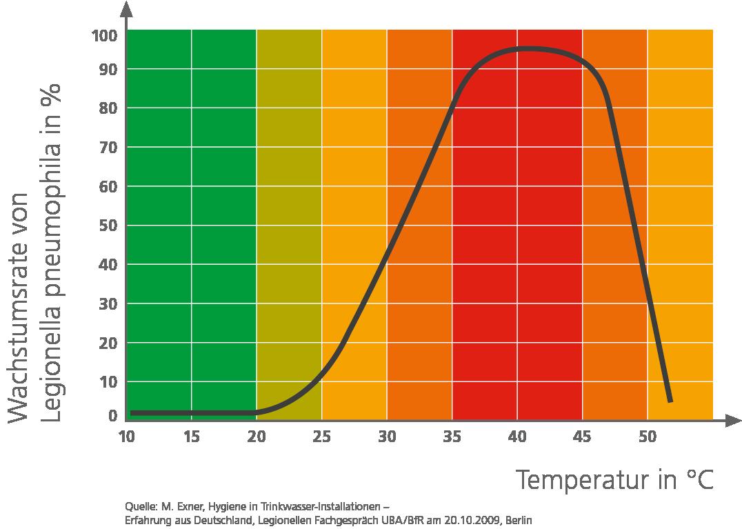 Die Wachstumsrate von Legionellen in Prozent bezüglich der Temperatur.